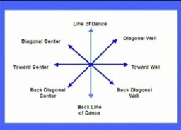 Scaled X on Ballroom Dance Diagram